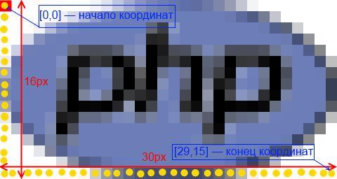 Как отразить изображение в php