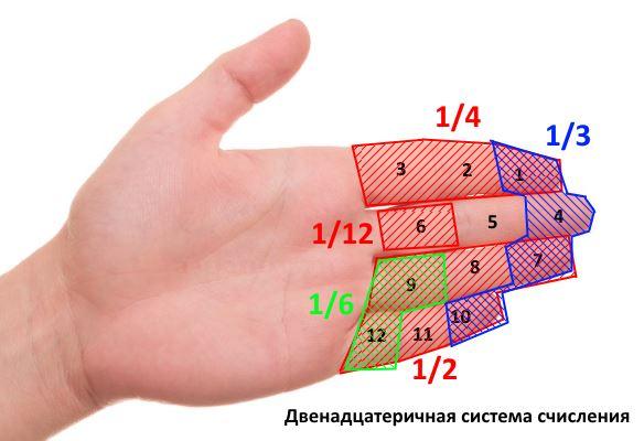 Двенадцатеричная система счисления