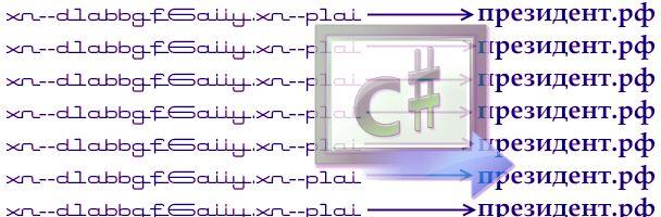 Преобразование международных доменов в Punycode
