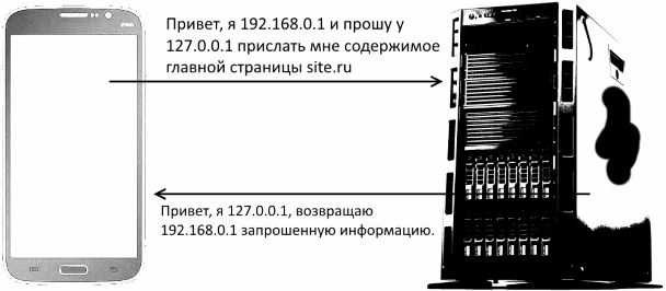 Запрос-ответ в архитектуре клиент-сервер