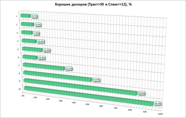 Процентное распределение качества сайтов
