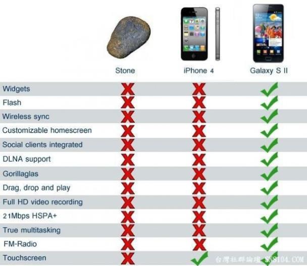Что лучше, Айфон или камень?