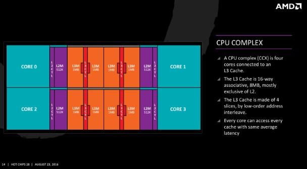Строение процессоров Ryzen. CPU Complex
