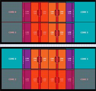 Структура младших процессоров Ryzen