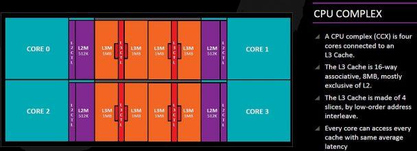 CPU Complex — минимальный модуль