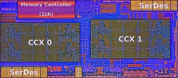 Компоновка процессора