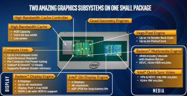 Устройство процессоров Intel G