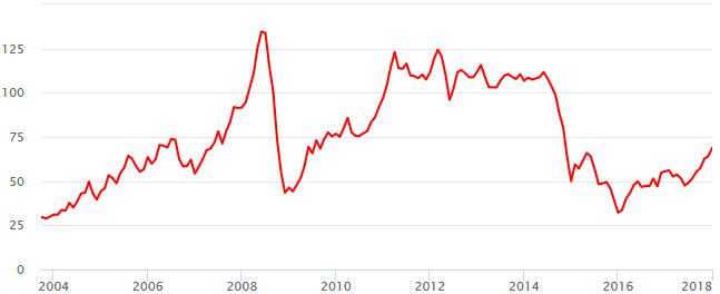 Общий график курса нефти