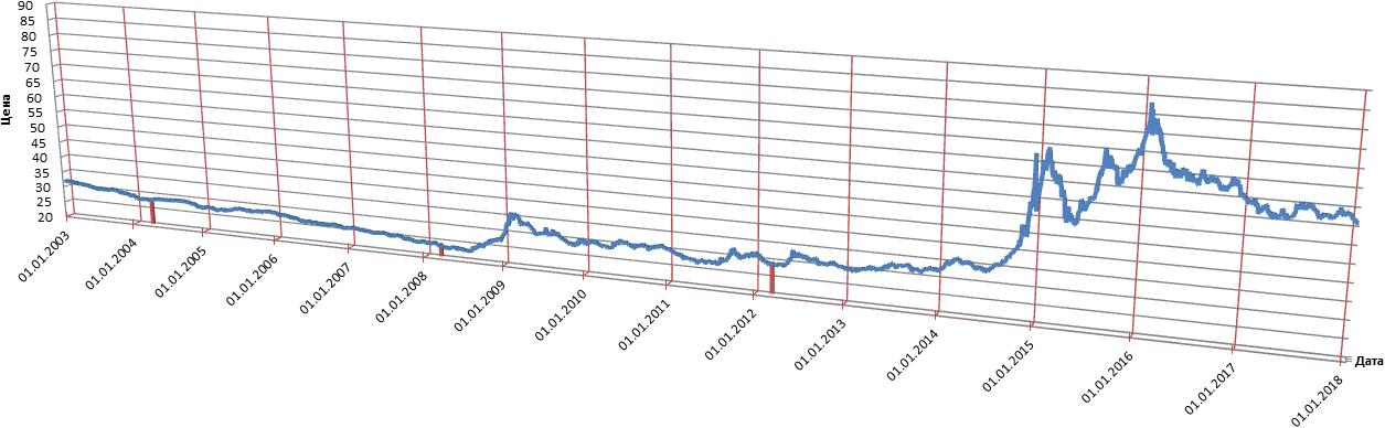 Общий график курса доллара