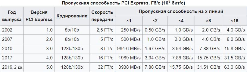 Версии протоколов PCI Express
